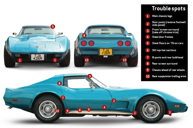 Chevrolet Corvette C3 buyer's guide: what to pay and what to
