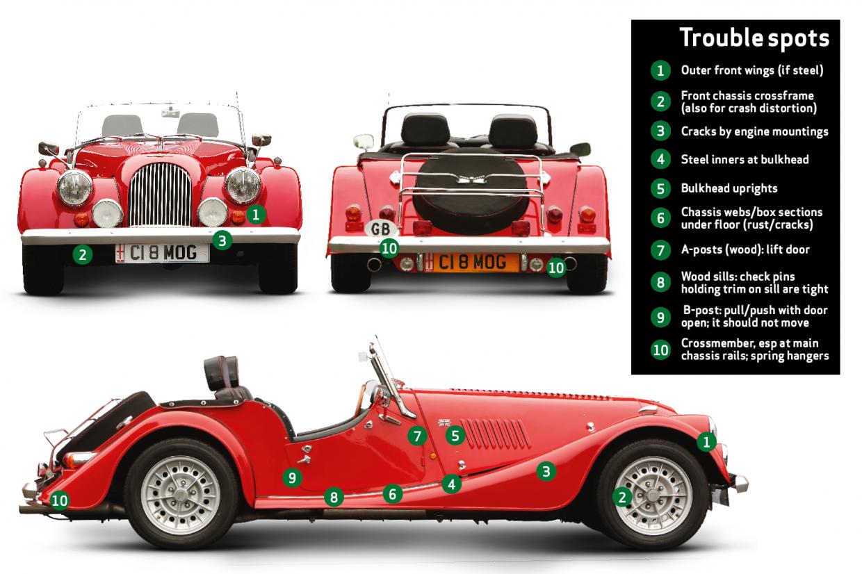 Morgan Roadster 3 7 Wiring Diagram